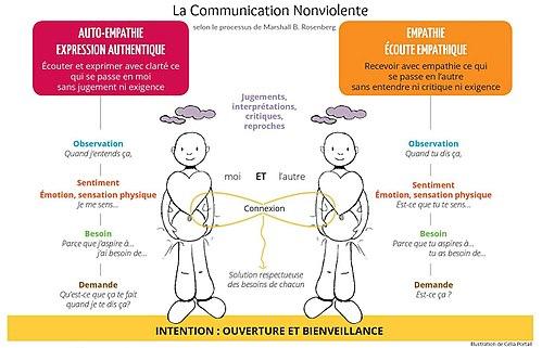 la puissance des mots - communication - serenite